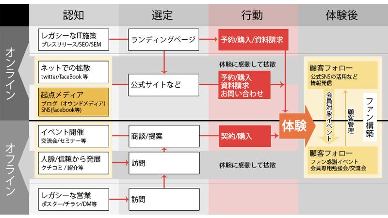 ITメディア戦略を可視化する集客MAP