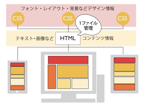 レスポンシブウェブデザインのファイル構成図
