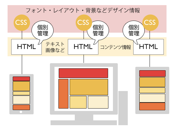 デバイスごとに最適化した HTMLファイル構成図