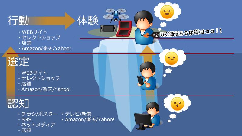 UX(ユーザーエクスペリエンス)のイメージ