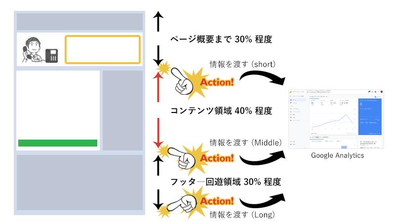 イベントトラッキング発生タイミングの図
