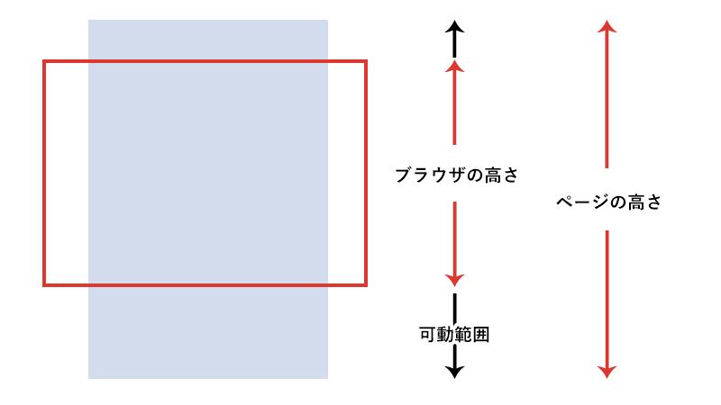 スクロール可動範囲の図